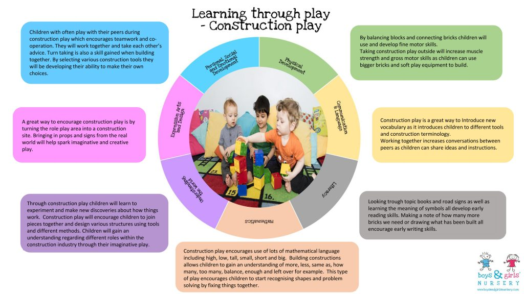 Learning Soft Skills In Childhood Can >> Learning Through Play The Boys Girls Nursery Way Construction